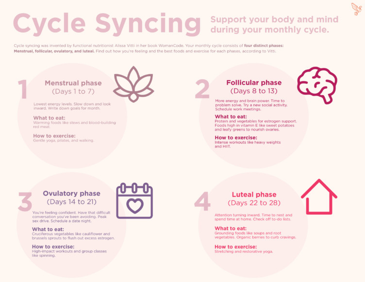 Reverse PCOS with cycle syncing